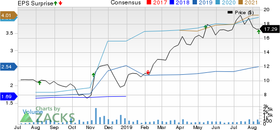 Victory Capital Holdings, Inc. Price, Consensus and EPS Surprise