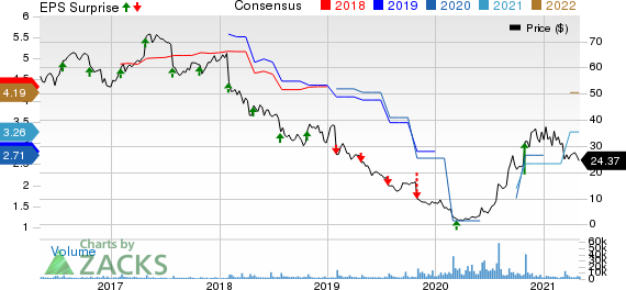 Tupperware Brands Corporation Price, Consensus and EPS Surprise