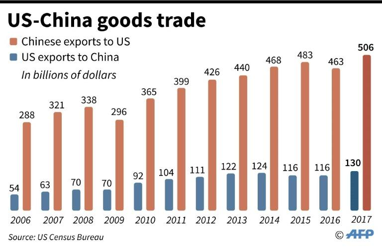 US-China goods trade since 2006 (US Census Bureau figures)