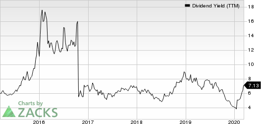 Costamare Inc. Dividend Yield (TTM)