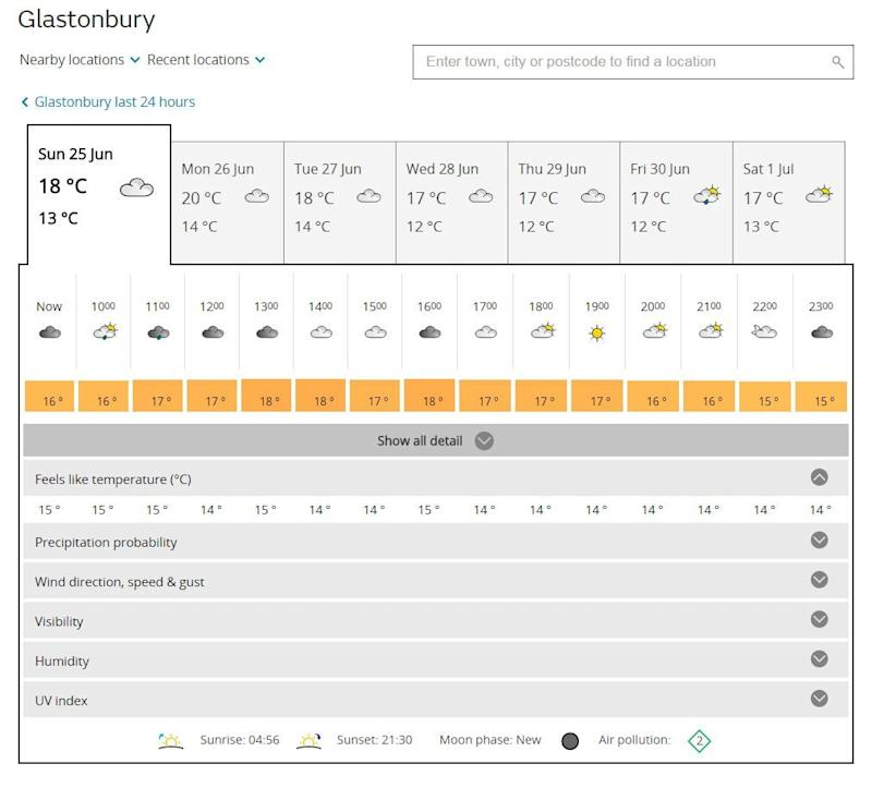 The Met Office forecast - Credit: The Met Office