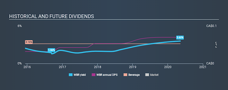 TSX:WBR Historical Dividend Yield May 10th 2020