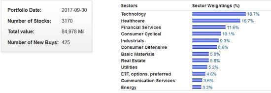 Jim Simons sectors