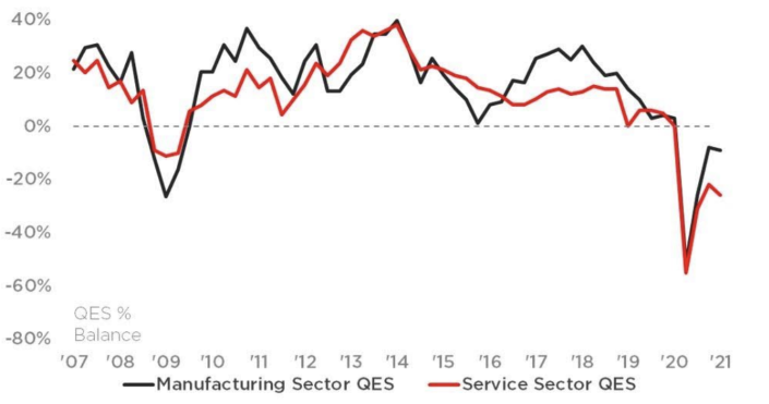 Balance of companies reporting increased export sales. Graph: British Chamber of Commerce