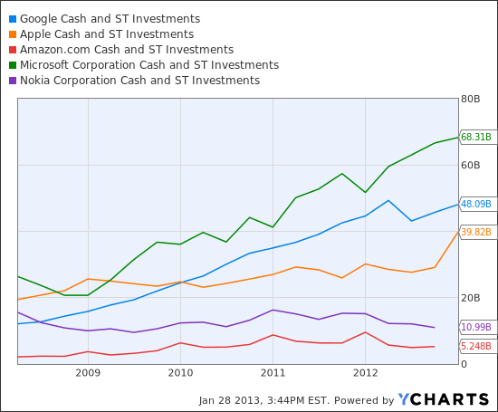 GOOG Cash and ST Investments Chart