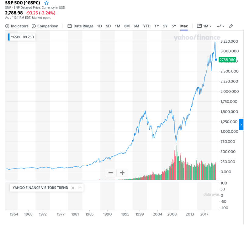 This is not a straight line. But it is pretty directional. (Yahoo Finance)