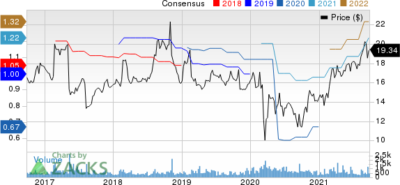 The Hackett Group, Inc. Price and Consensus