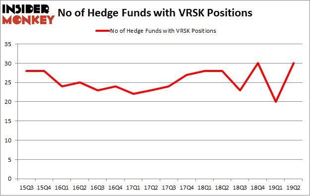 No of Hedge Funds with VRSK Positions