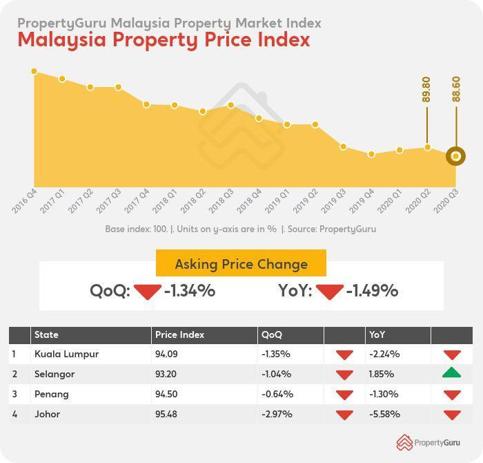 PropertyGuru: Downward Trend in Asking Prices Leading into 2021