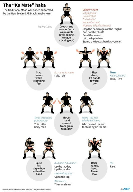 New Zealand All Blacks haka is a ritual performed before the start of each match