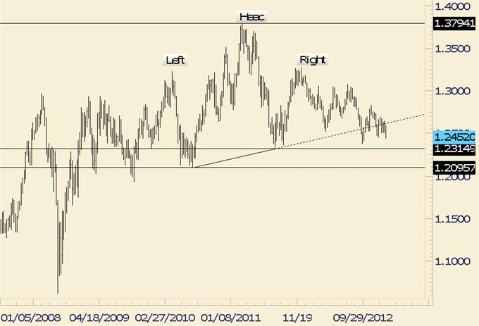 Forex_Analysis_EURJPY_Potentially_Repeating_Pattern_from_12_Years_Ago_body_audnzd.png, Forex Analysis: EUR/JPY Potentially Repeating Pattern from 12 Years Ago