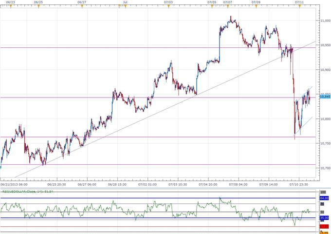 Forex_Larger_USDOLLAR_Correction_on_Tap-_AUD_Remains_at_Risk_on_RBA_body_ScreenShot141.png, Larger USDOLLAR Correction on Tap- AUD Remains at Risk on RBA