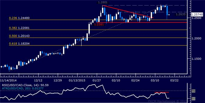 USD/CAD Technical Analysis: Loonie Gains Most in 4 Years