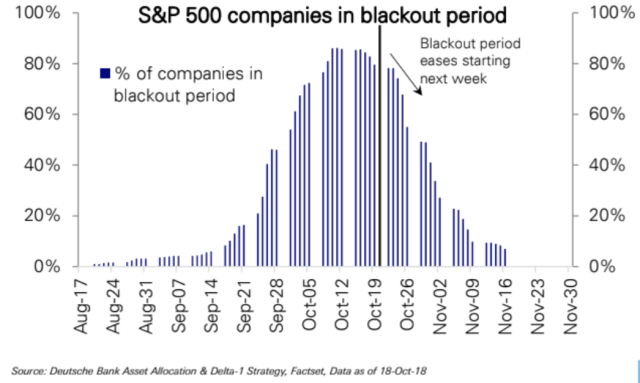 The number of S&P 500 companies in a blackout period will ease up starting this week.