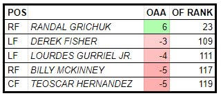 Outs Above Average for Blue Jays outfielders in 2019. Minimum 75 chances. (via Baseball Savant)