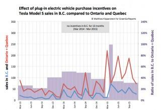 Electric Car Incentives >> When Electric Car Incentives Return British Columbia Case Study