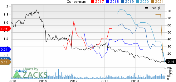Lions Gate Entertainment Corp. Price and Consensus