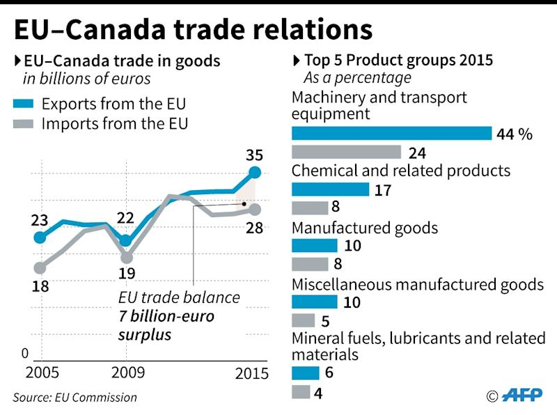 EU-Canada trade relations (AFP Photo/)