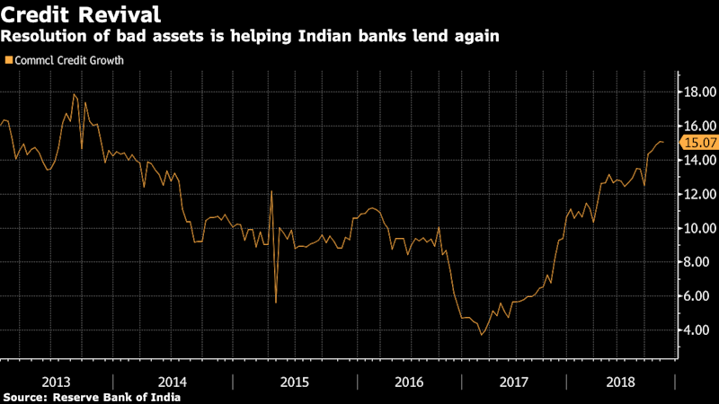 India Central Bank Surprises by Reversing Debt Revamp Stance