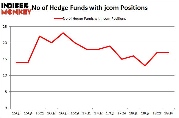 No of Hedge Funds With JCOM Positions