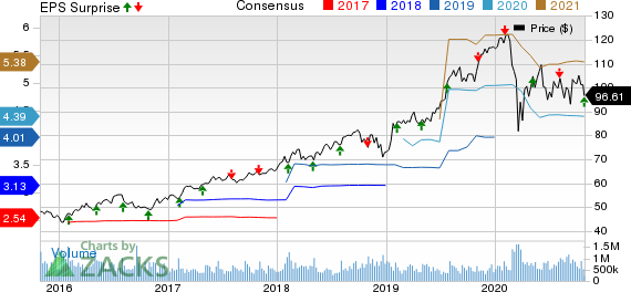 Fiserv, Inc. Price, Consensus and EPS Surprise