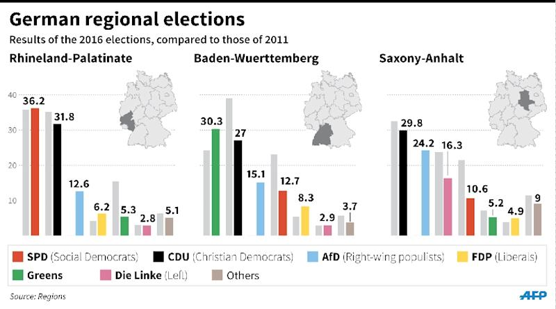 German regional elections (AFP Photo/Jonathan Jacobsen)