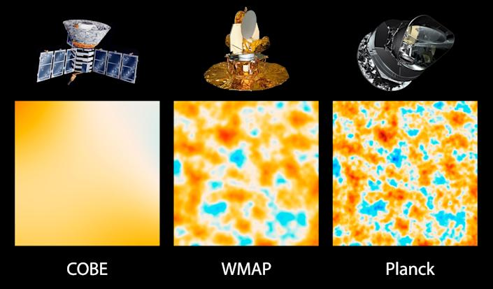 This image released on Thursday March 21, 2013 by the European Space Agency (ESA) in Paris shows from left , the evolution of satellites designed to measure ancient light left over from the Big Bang that created our universe 13.8 billion years ago. Called the cosmic microwave background, this light reveals secrets of the universe's origins, fate, ingredients and more. The three panels show 10-square-degree patches of all-sky maps created by space-based missions capable of detecting the cosmic microwave background. The first spacecraft, launched in 1989, is NASA's Cosmic Background Explorer, or COBE on left, the second satellite the Wilkinson Microwave Anisotropy Probe, or WMAP, centre, was launched in 2001 and the third satellite Planck, a European Space Agency mission with significant NASA contributions. was launched in 2009,(AP Photo/ESA Planck Collaboration)