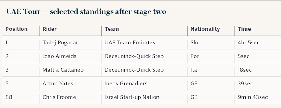 UAE Tour — selected standings after stage two