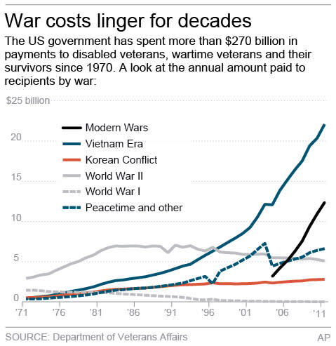 AP: Costs of US wars linger for over 100 years