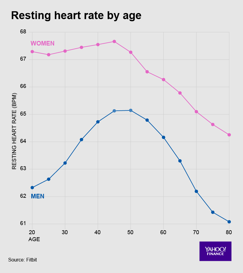 Your heart speeds up until middle age — and then, weirdly, slows down.