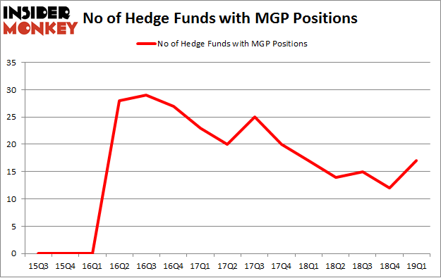 No of Hedge Funds with MGP Positions