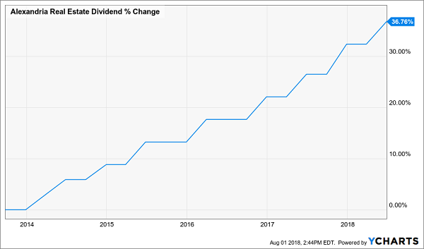 Unloved High-Yielders That Will Rise With Rates:Alexandria Real Estate Equities (ARE)