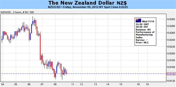 New_Zealand_Dollar_To_Maintain_Range-Bound_Price_On_RBNZ_Policy_body_Picture_1.png, Forex Analysis: New Zealand Dollar To Maintain Range-Bound Price On RBNZ Policy
