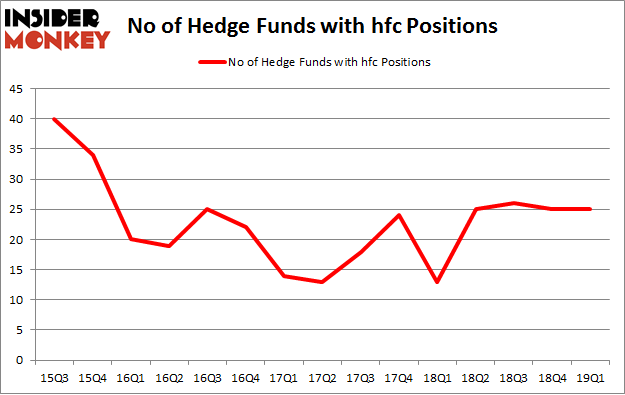 No of Hedge Funds with HFC Positions