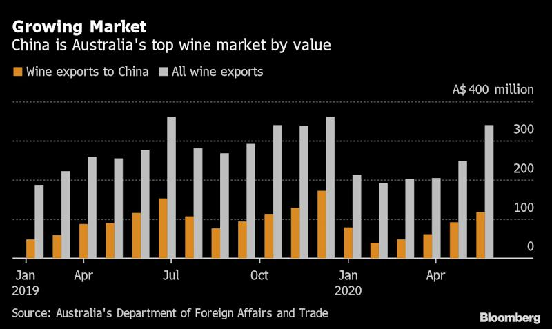 China launches anti-subsidy probe on some wine imports from Australia