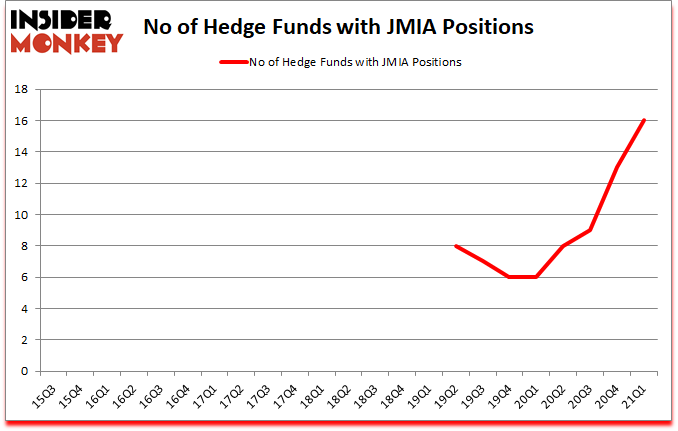 Is JMIA A Good Stock To Buy?