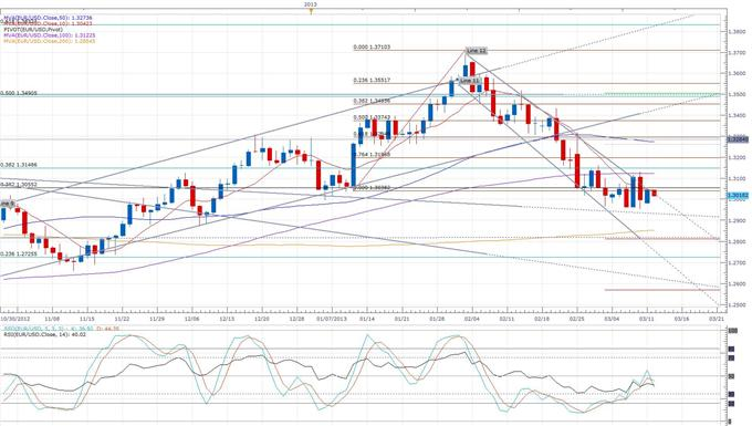 German_Inflation_Confirmed_at_a_2-Year_Low_body_eurusd_daily_chart.png, German Inflation Confirmed at a 2-Year Low