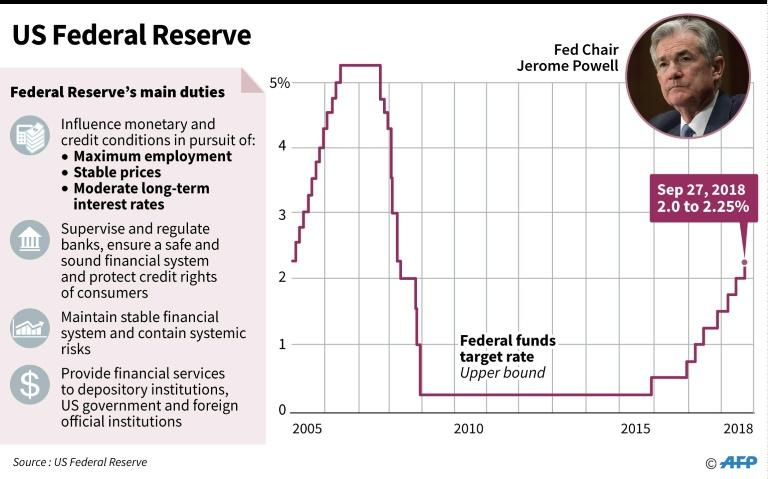 The Fed has raised the benchmark interest rate eight times since December 2015