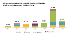 Finance Commitments for Grid-Connected Coal in High-Impact Countries (USD Million)
