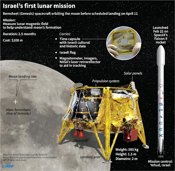 Factfile on Israel's first moon mission ahead of its planned lunar landing on Thursday. (AFP Photo/)