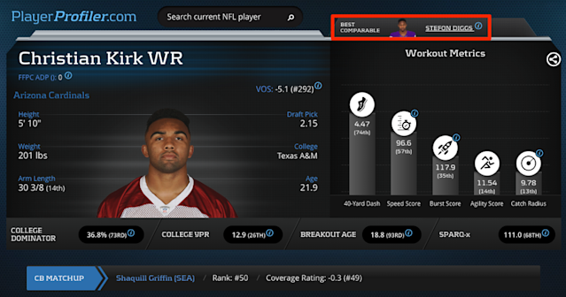 "<a class=""link rapid-noclick-resp"" href=""/nfl/players/31017/"" data-ylk=""slk:Christian Kirk"">Christian Kirk</a> — now paired with Josh Rosen — could reach WR2 levels of production ( <em>Christian Kirk Advanced Prospect Profile via PlayerProfiler.com</em>)"