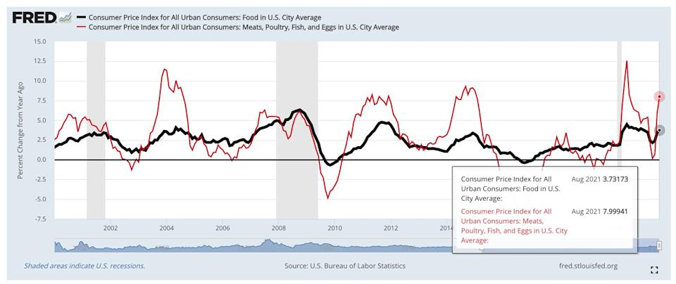 Food prices have been pushed higher by a premium on proteins like fish, meat and poultry.