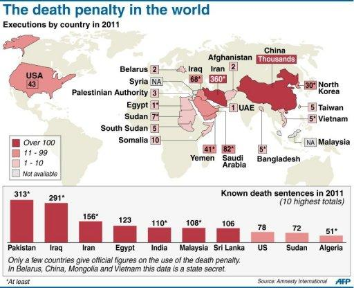 Total executions by country and the countries with the highest number of death sentances passed in 2011