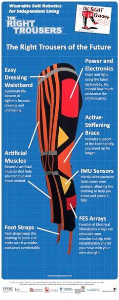 PHOTO: An infographic provided by researchers at the University of Bristol, in Bristol, England, explains how 'The Right Trousers' can aid people with mobility issues and stroke survivors regain mobility. (Bristol Robotics Laboratory)