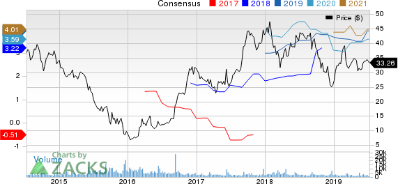 Navistar International Corporation Price and Consensus