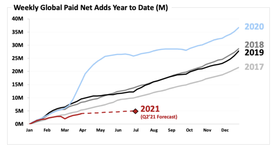 Netflix's weekly global paid net subscriber additions for the year-to-date (image via Netflix)