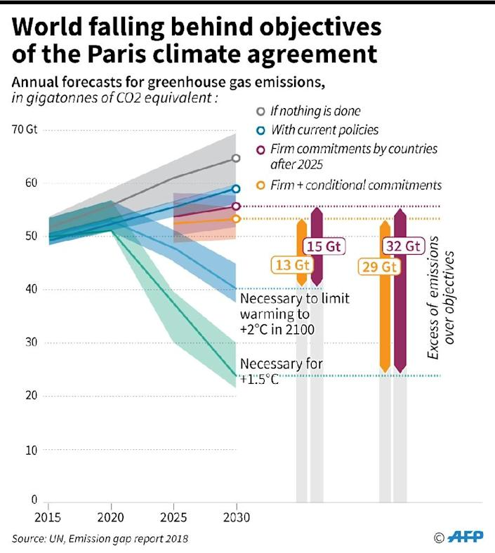 The UN in its annual report shows a growing gap between greenhouse gas emissions and the objectives of the Paris climate agreement (AFP Photo/Jean Michel CORNU)
