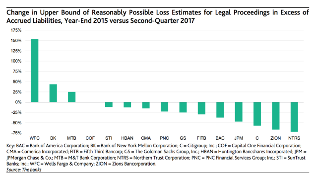 Most banks' legal bills have fallen. But not for Wells Fargo. (Moody's)