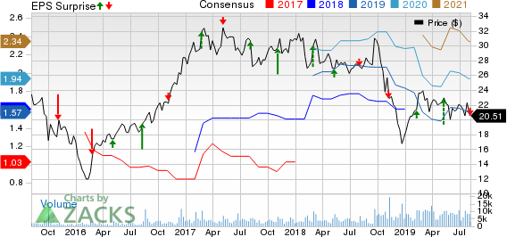 Univar Inc. Price, Consensus and EPS Surprise