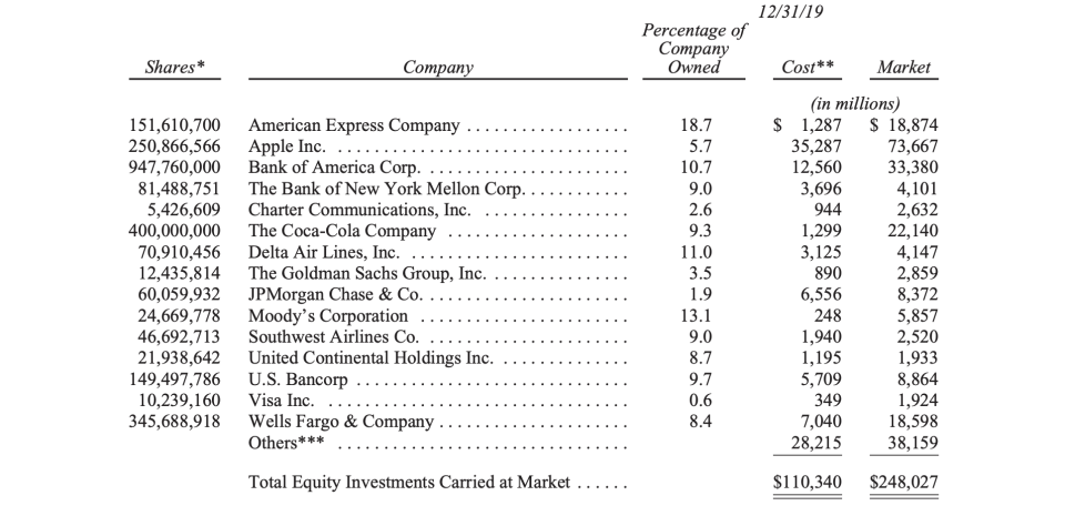 A snapshot of the top 15 stock holdings held by Berkshire Hathaway at the end of 2019.